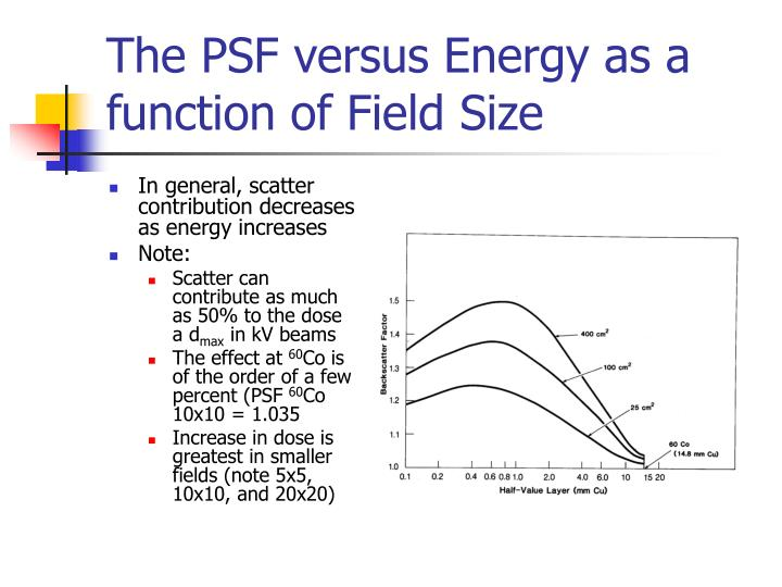 The PSF versus Energy as a function of Field Size
