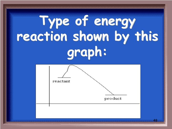 Type of energy reaction shown by this graph: