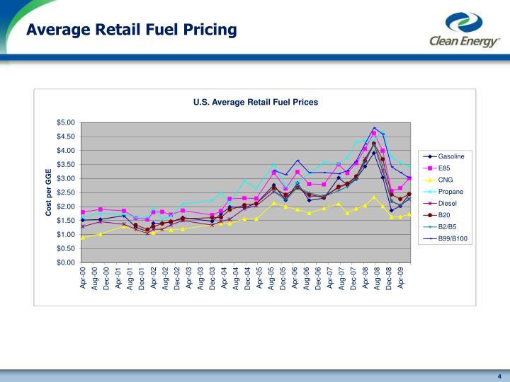 Average Retail Fuel Pricing