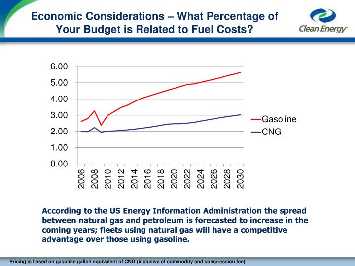 Economic Considerations – What Percentage of Your Budget is Related to Fuel Costs?