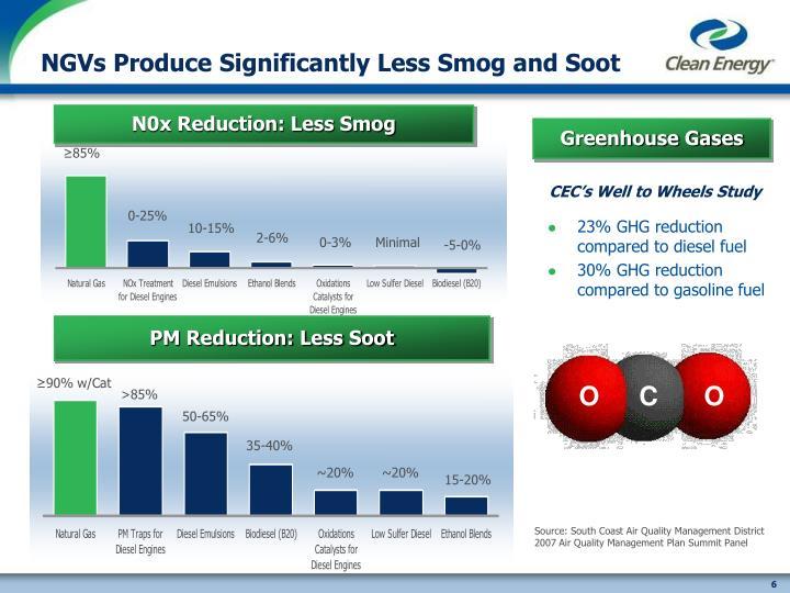 N0x Reduction: Less Smog