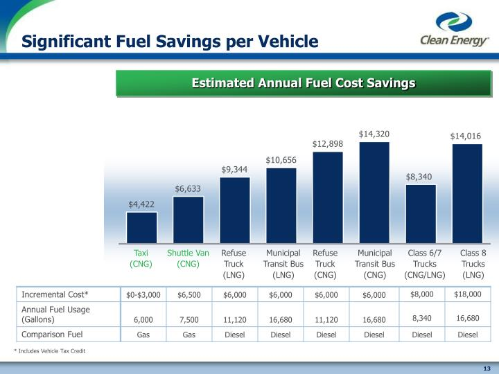 Significant Fuel Savings per Vehicle