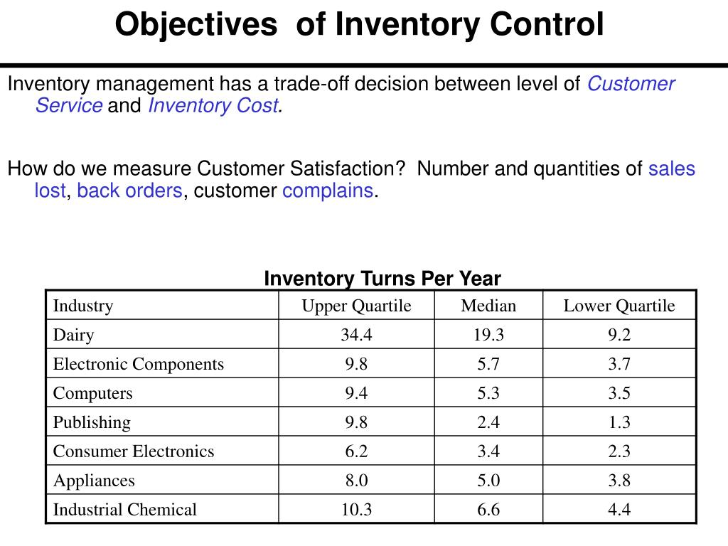 PPT - Importance of Inventory PowerPoint Presentation - ID