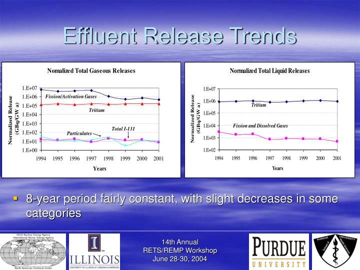 Effluent Release Trends