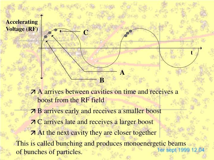 Accelerating Voltage (RF)