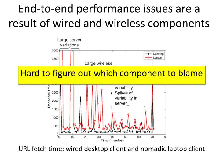 End to end performance issues are a result of wired and wireless components