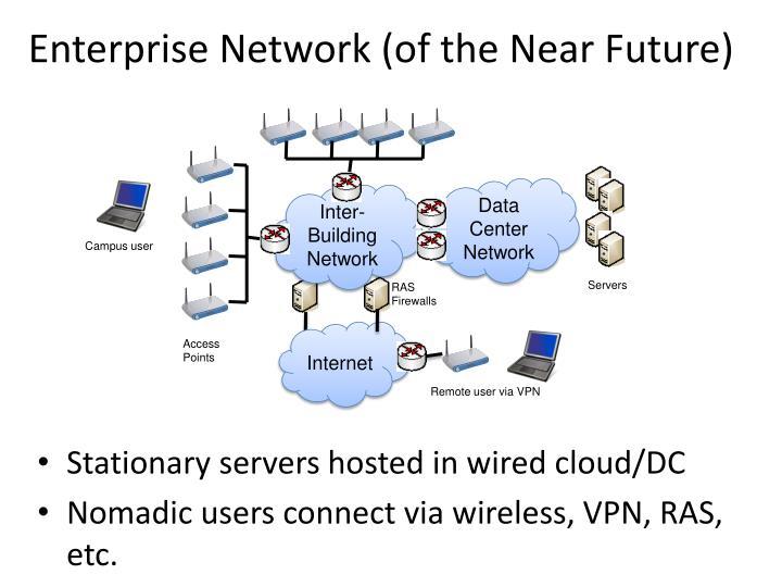 Enterprise network of the near future