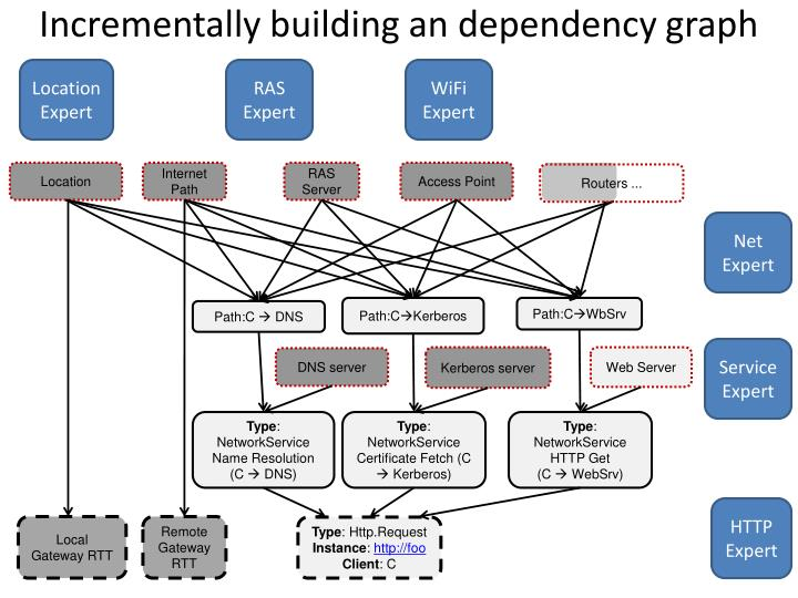Incrementally building an
