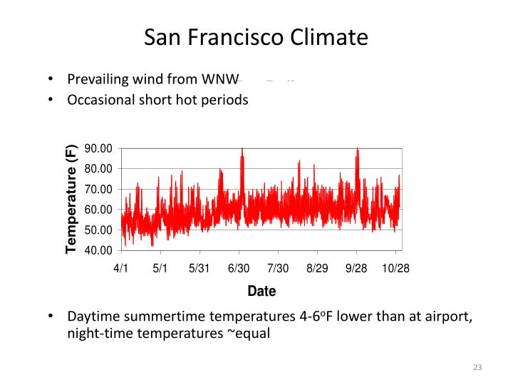 San Francisco Climate