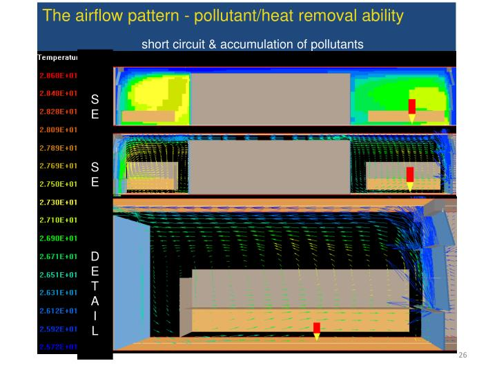 The airflow pattern - pollutant/heat removal ability
