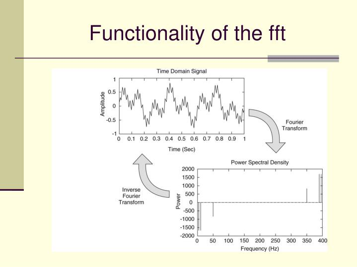 Functionality of the fft