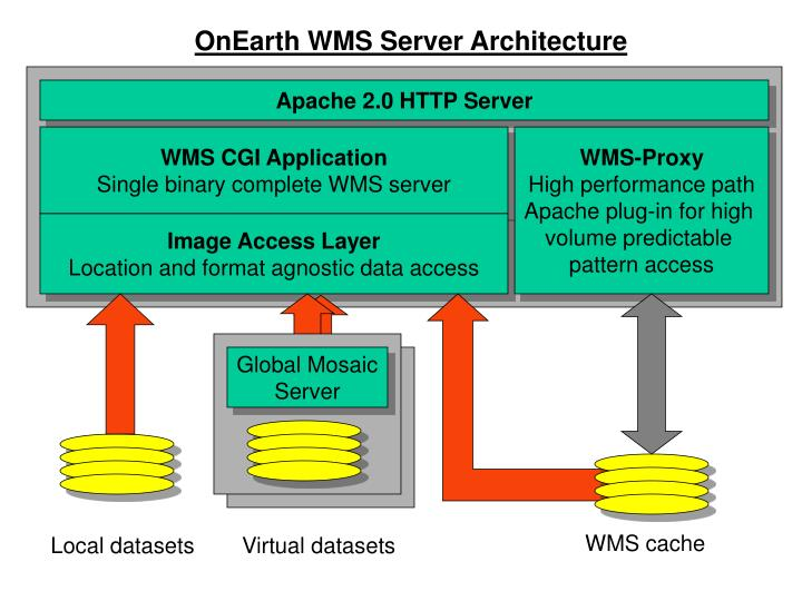 OnEarth WMS Server Architecture