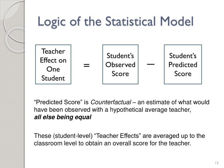 Logic of the Statistical Model