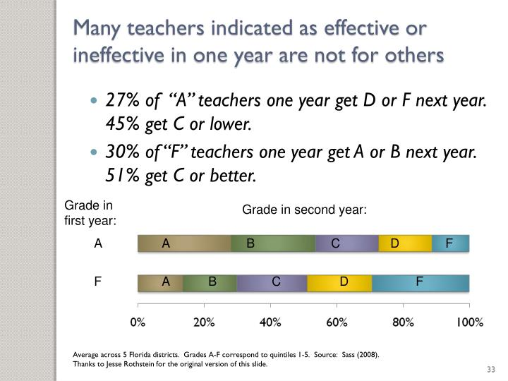 Many teachers indicated as effective or ineffective in one year are not for others