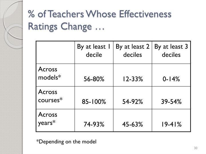 % of Teachers Whose