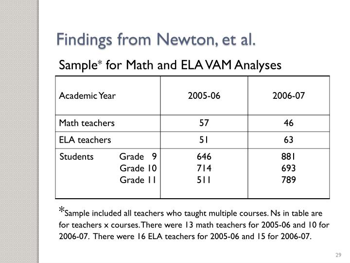 Findings from Newton, et al.