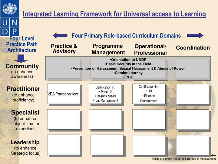 Integrated Learning Framework for Universal access to Learning