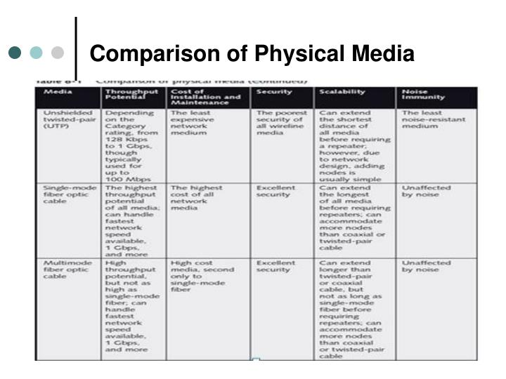 Comparison of Physical Media