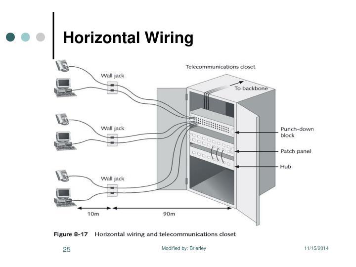 Horizontal Wiring