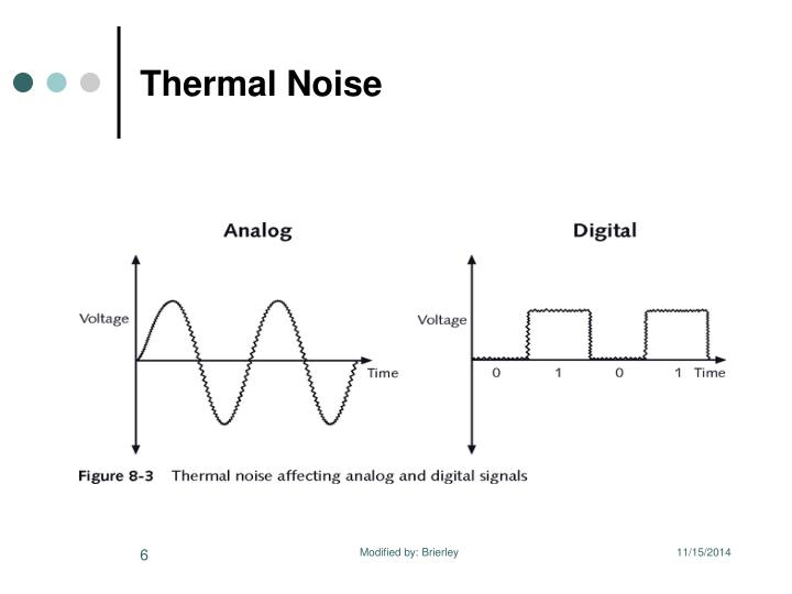 Thermal Noise