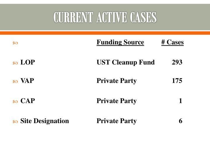 Current active cases