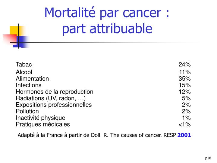 Mortalité par cancer :