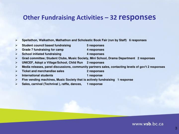 Other fundraising activities 32 responses