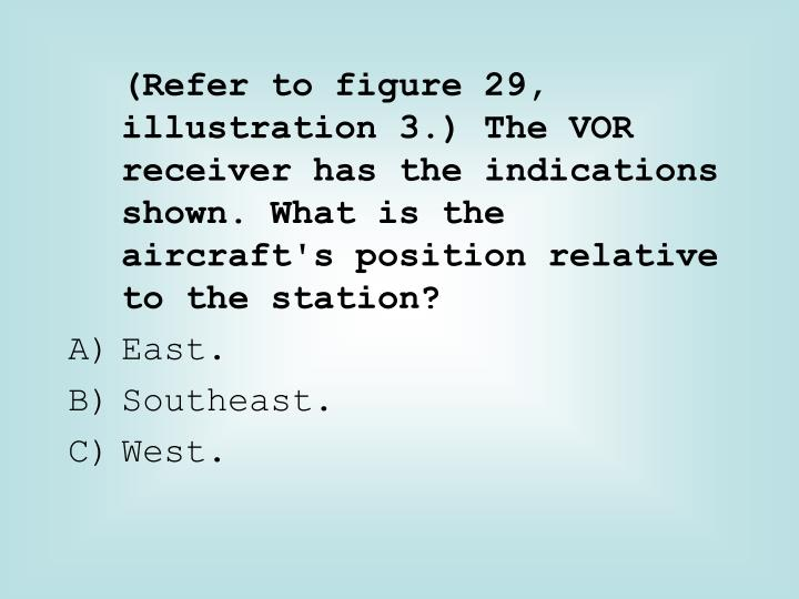 (Refer to figure 29, illustration 3.) The VOR receiver has the indications shown. What is the  aircraft's position relative to the station?