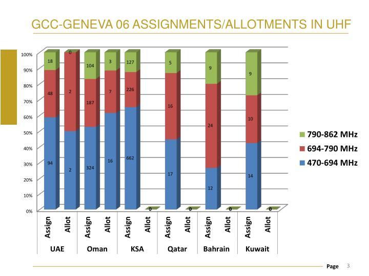 Gcc geneva 06 assignments allotments in uhf