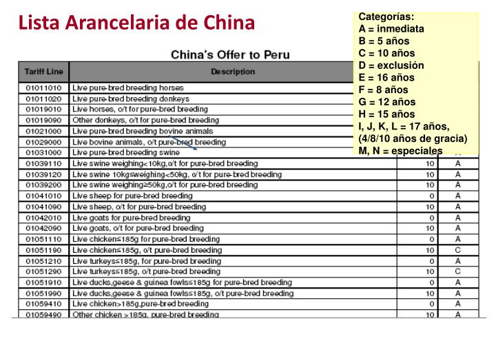 Lista Arancelaria de China
