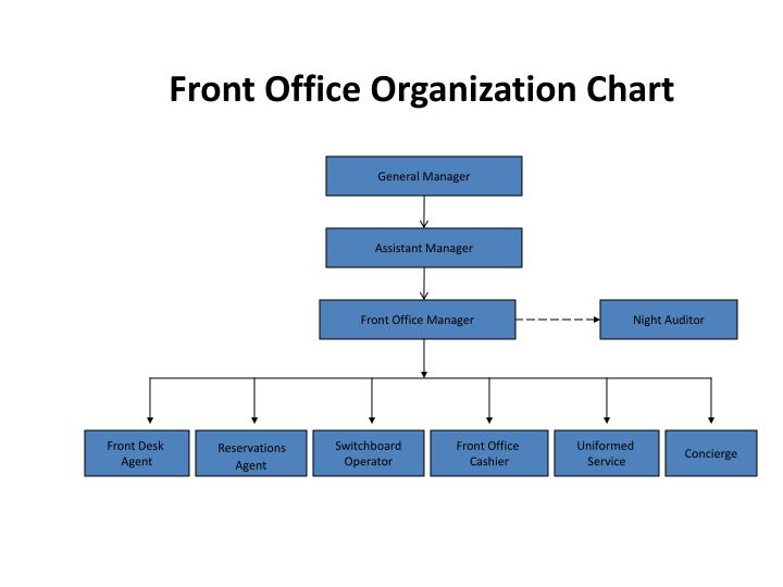 Ppt front office organization chart powerpoint presentation id front office organization chart general manager altavistaventures Choice Image