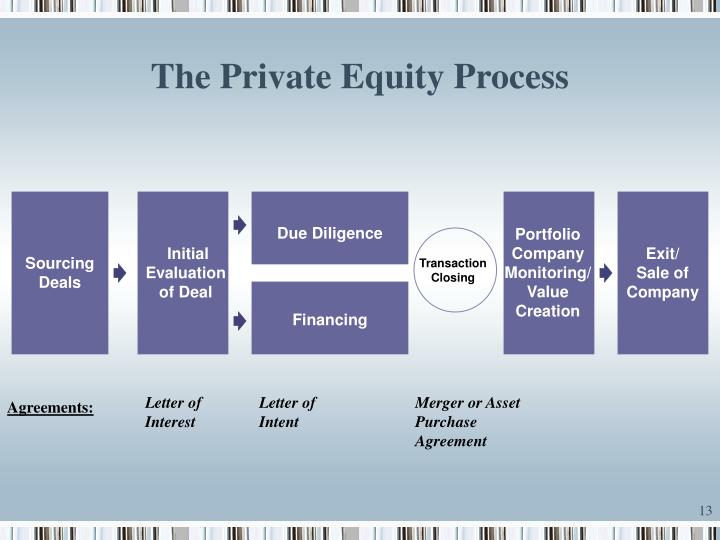 private equity deals essay Private equity deals totalled $127 trillion in 2017 - that's a record the industry is also so flush with money that, according to moneyweek, it is reportedly sitting on $633 billion in 'dry powder' - which is to say, money waiting to be deployed that represents a big increase in interest from pension funds in.