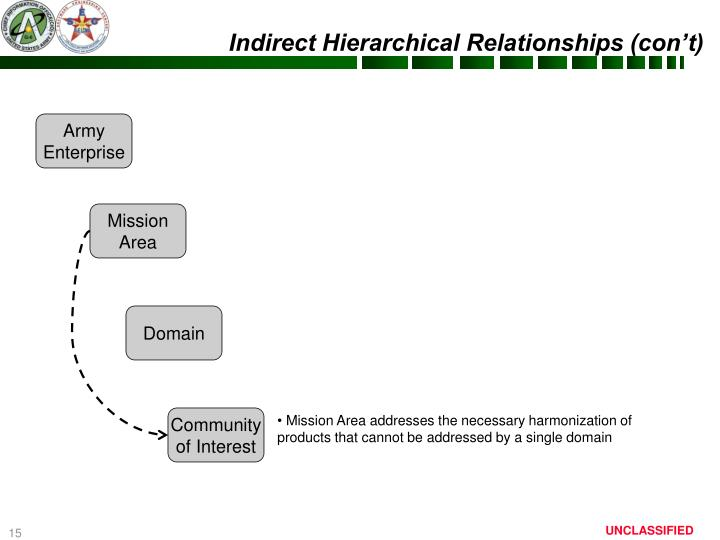 Indirect Hierarchical Relationships (con't)