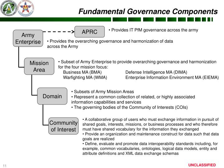 Fundamental Governance Components