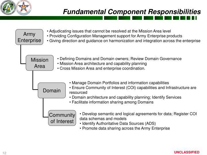 Fundamental Component Responsibilities