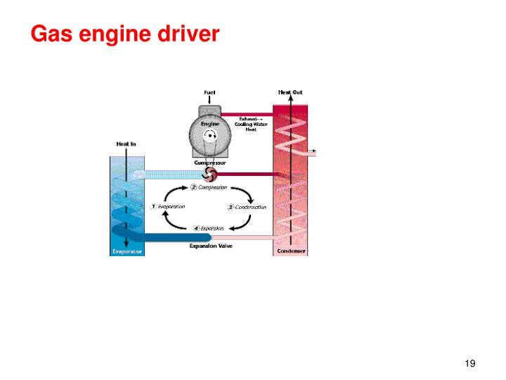 Gas engine driver