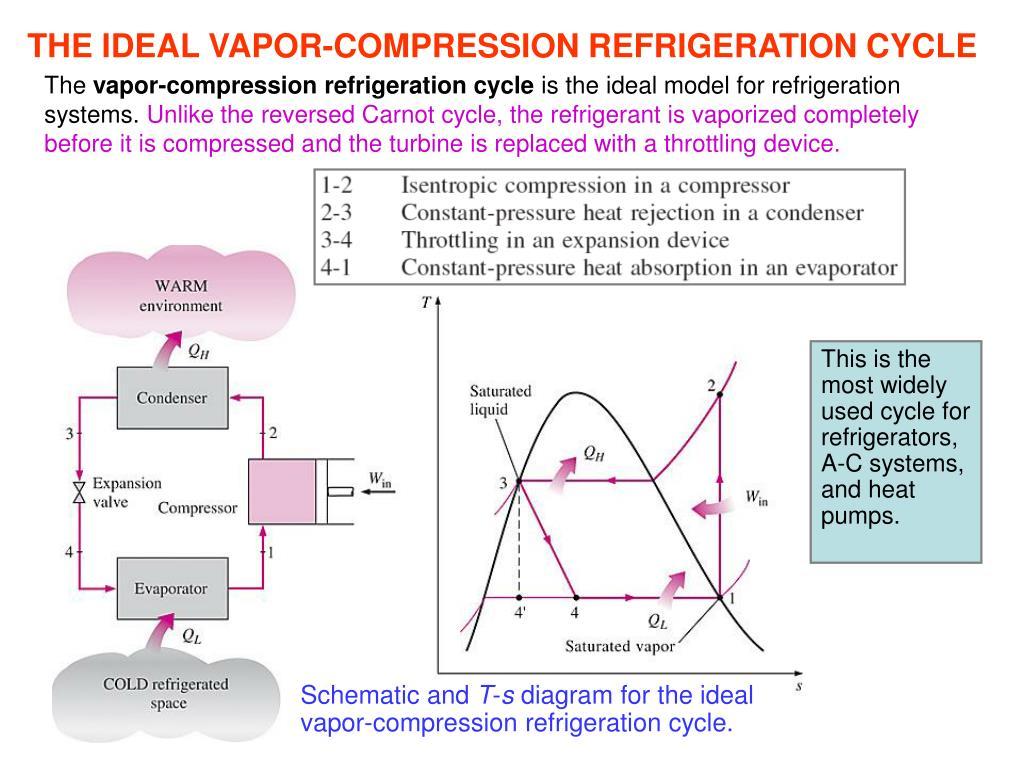 Ppt - Refrigeration   Heat Pump Cycles Powerpoint Presentation