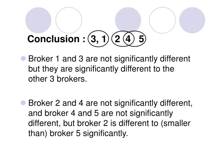 Broker 1 and 3 are not significantly different but they are significantly different to the other 3 brokers.