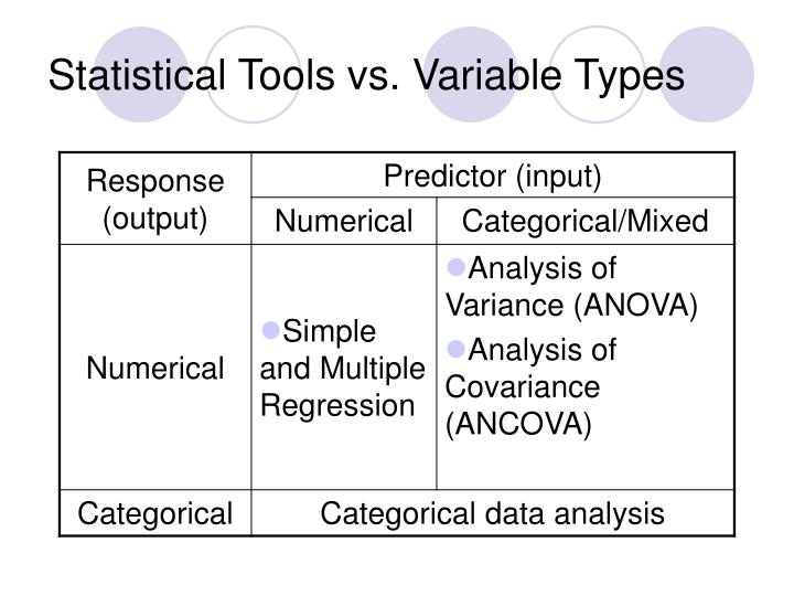 Statistical tools vs variable types