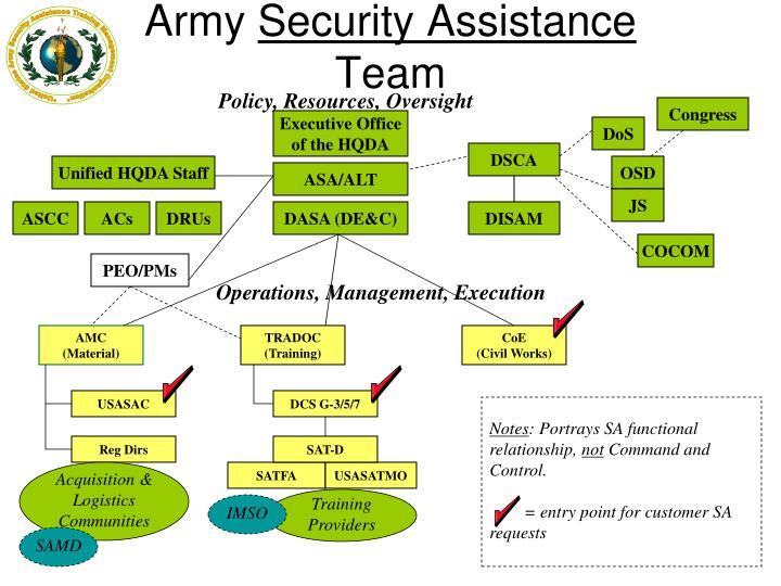 Ppt United States Army Security Assistance Training