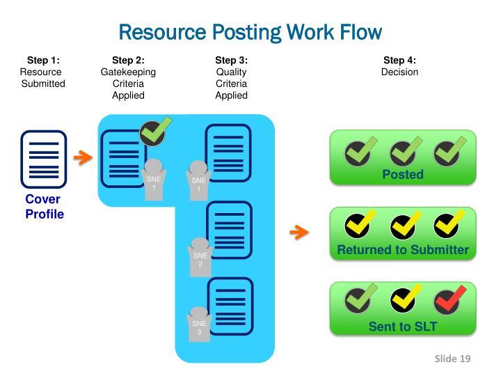 Resource Posting Work Flow