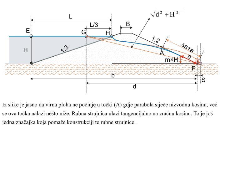 Iz slike je jasno da virna ploha ne počinje u točki (A) gdje parabola siječe nizvodnu kosinu, već se ova točka nalazi nešto niže. Rubna strujnica ulazi tangencijalno na zračnu kosinu. To je još jedna značajka koja pomaže konstrukciji te rubne strujnice.