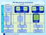 ph receiving scenarios