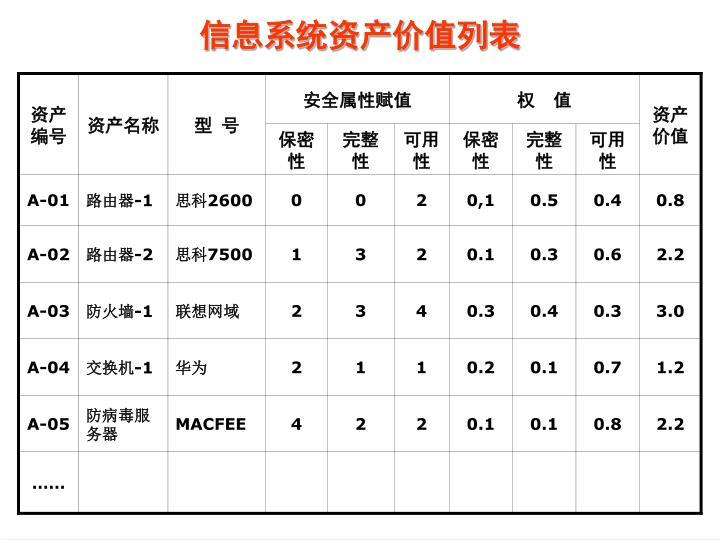 信息系统资产价值列表