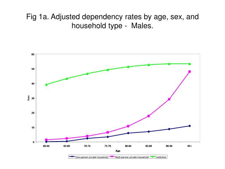 Fig 1a. Adjusted dependency rates by age, sex, and household type -  Males.