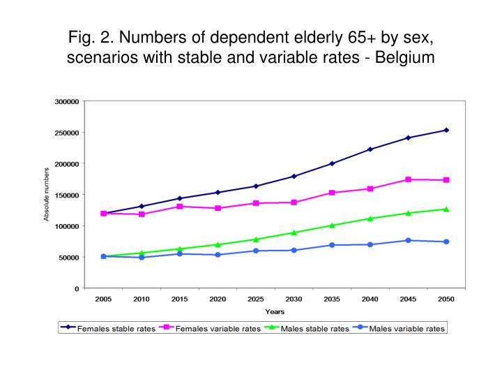 Fig. 2. Numbers of dependent elderly 65+ by sex, scenarios with stable and variable rates - Belgium