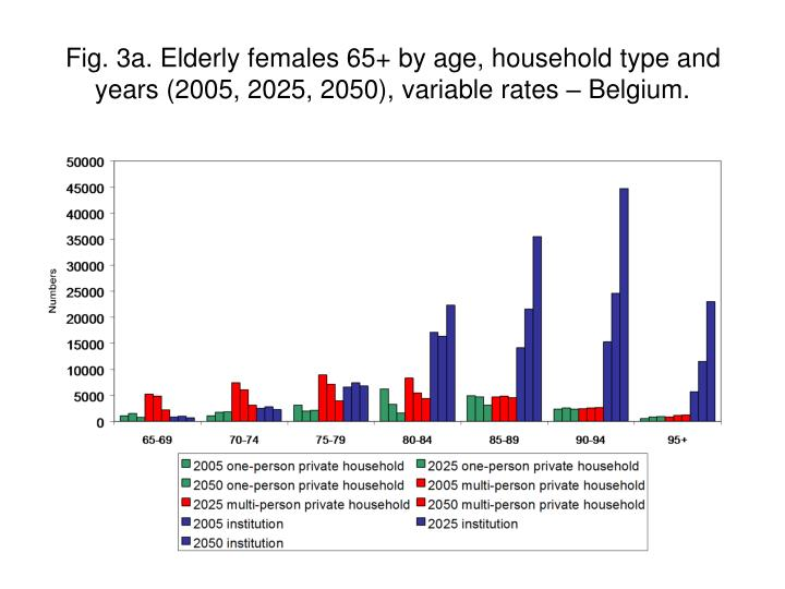 Fig. 3a. Elderly females 65+ by age, household type and years (2005, 2025, 2050), variable rates – Belgium.