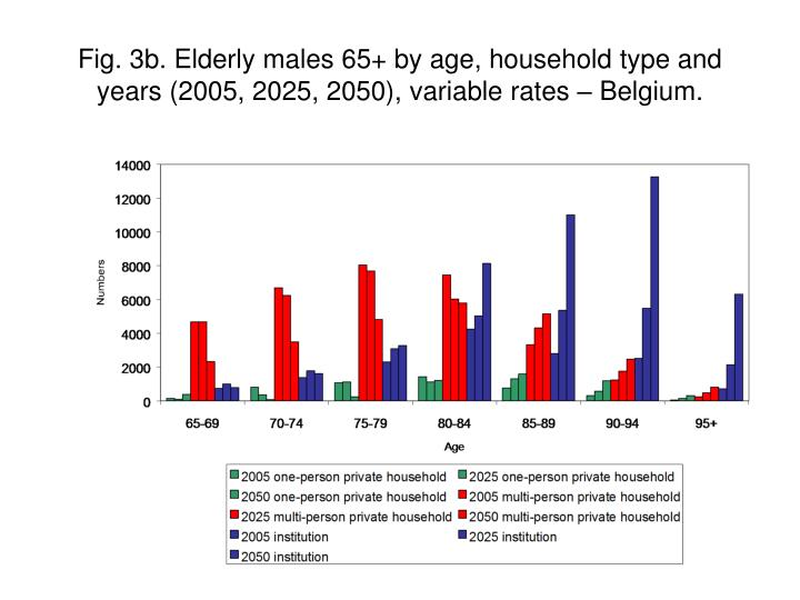 Fig. 3b. Elderly males 65+ by age, household type and years (2005, 2025, 2050), variable rates – Belgium.