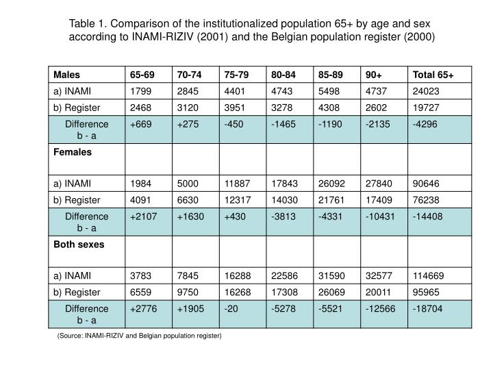 Table 1. Comparison of the institutionalized population 65+ by age and sex