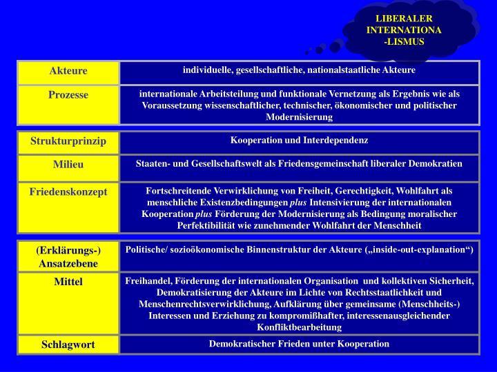 LIBERALER INTERNATIONA-LISMUS